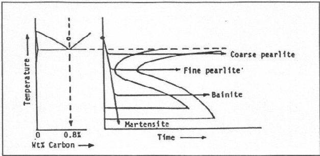 Baja paduan novadany11 diagram transformasi isothermal untuk baja karbon eutectoid ccuart Choice Image